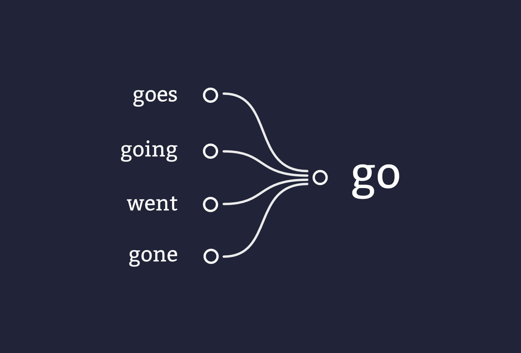 The lemma for goes going went and gone in go